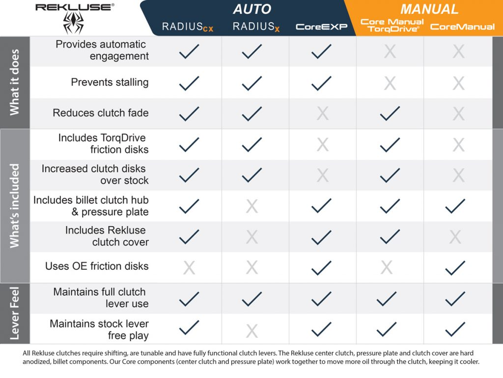 clutch comparison chart rekluse